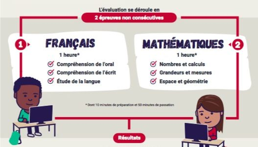 Evaluations nationale de 6ème
