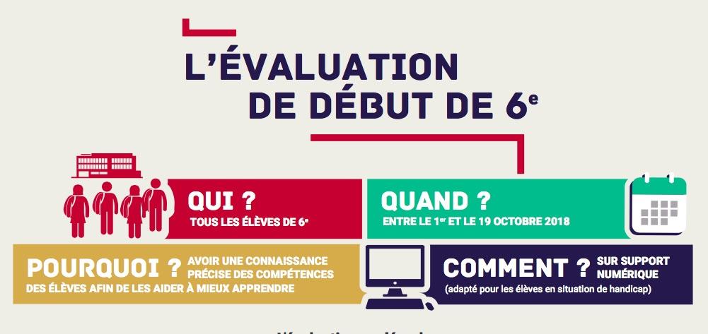 Evaluations En Francais Et Mathematiques De Debut De 6eme